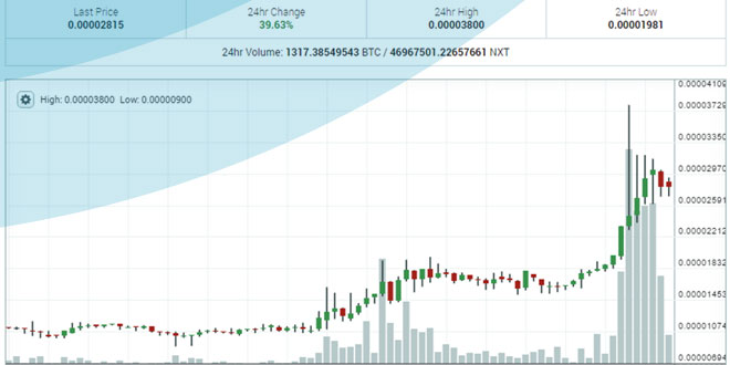 NXT/BTC Up 117.60% on the Week