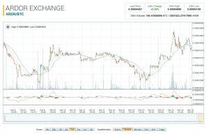 R7950 3gd5 oc be litecoin exchange rates