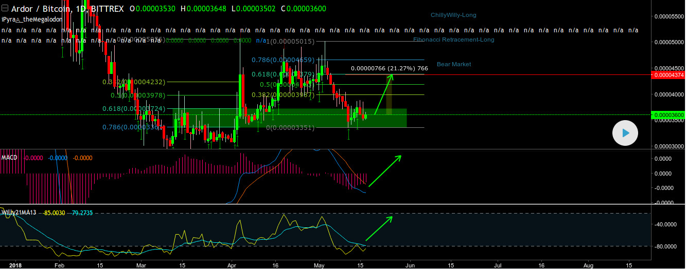 Janustoken archives nxter tradingview ardr cheeky 20 by cryptonitetrader fandeluxe Images