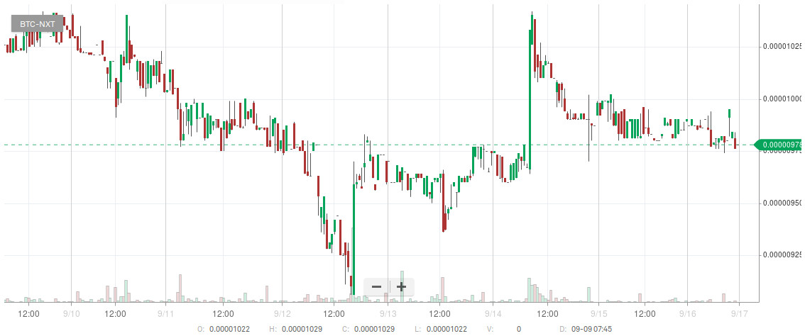 Bitshares Error Parsing Wif Private Key Buy Litecoin With Bitcoin